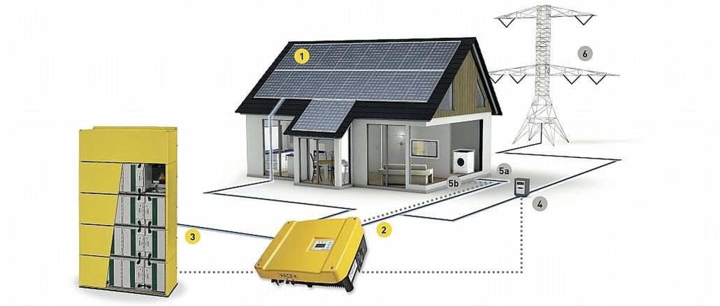Photovoltak & Batteriespeicher